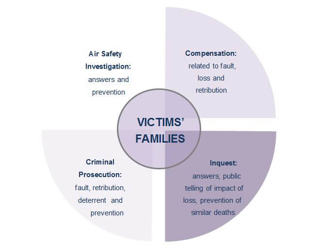 Our aviation service: air safety, compensation, criminal prosecution and inquests
