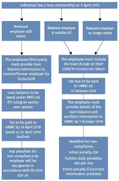 Tax Journal - loan charge flow chart