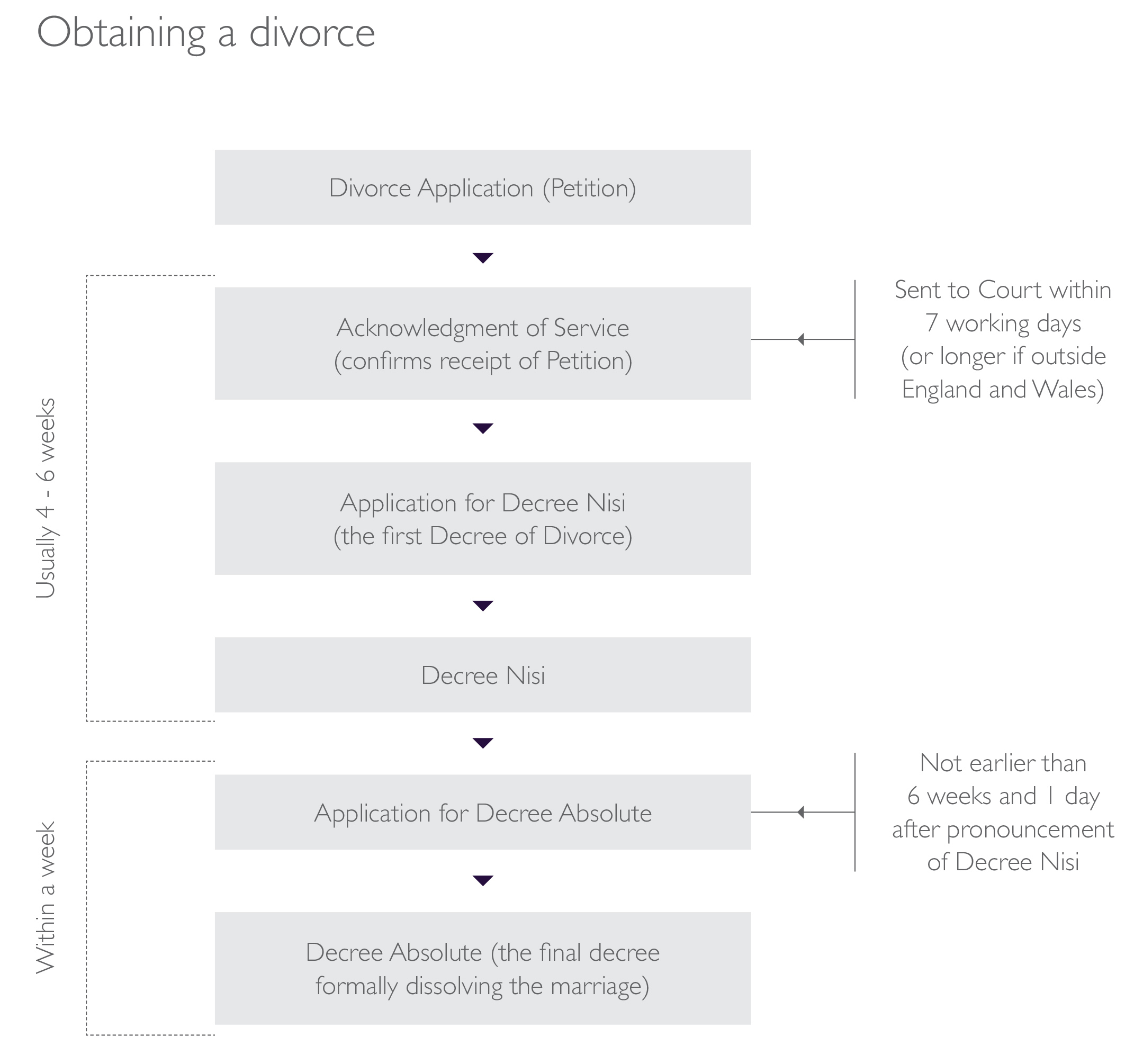 Procedure for obtaining a divorce flowchart.
